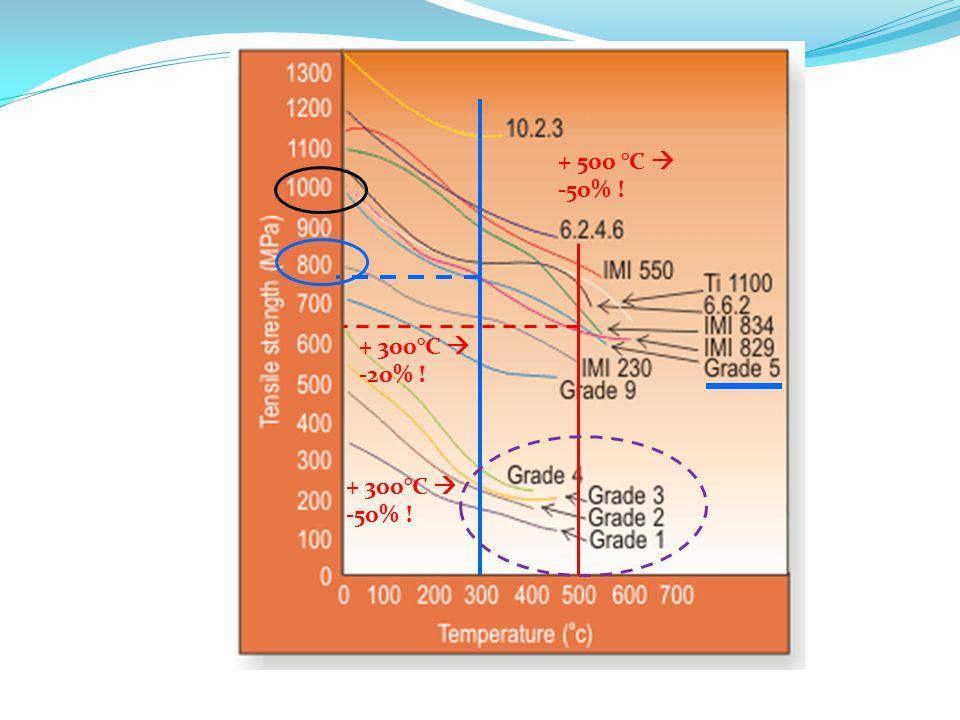 + 300°C  -50% ! + 500 °C  -50% ! + 300°C  -20% !