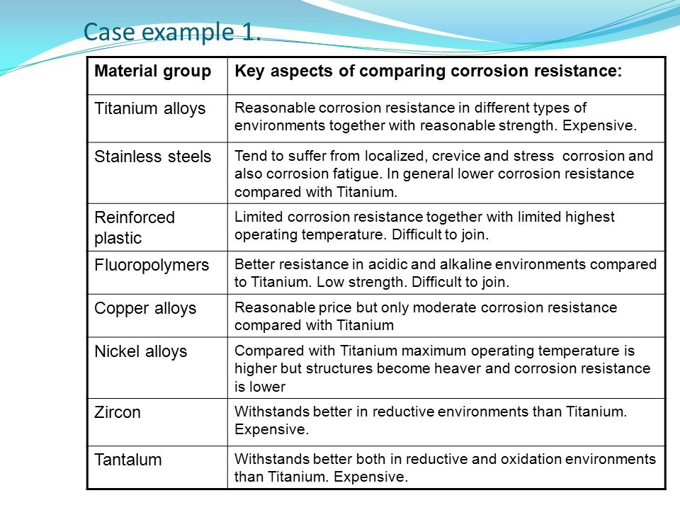 Case example 1. Material groupKey aspects of comparing corrosion resistance: Titanium alloys Reasonable corrosion resistance in different types of env