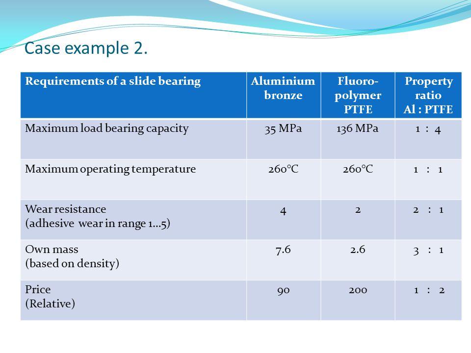 Case example 2. Requirements of a slide bearingAluminium bronze Fluoro- polymer PTFE Property ratio Al : PTFE Maximum load bearing capacity35 MPa136 M