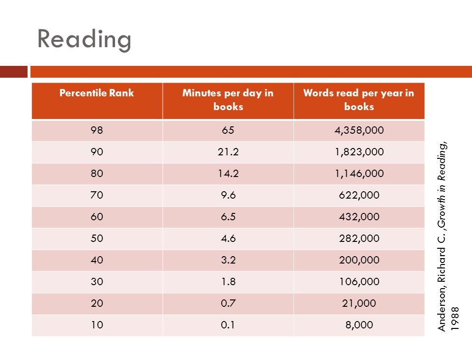 Reading Percentile RankMinutes per day in books Words read per year in books 98654,358,000 9021.21,823,000 8014.21,146,000 709.6622,000 606.5432,000 504.6282,000 403.2200,000 301.8106,000 200.721,000 100.18,000 Anderson, Richard C., Growth in Reading, 1988