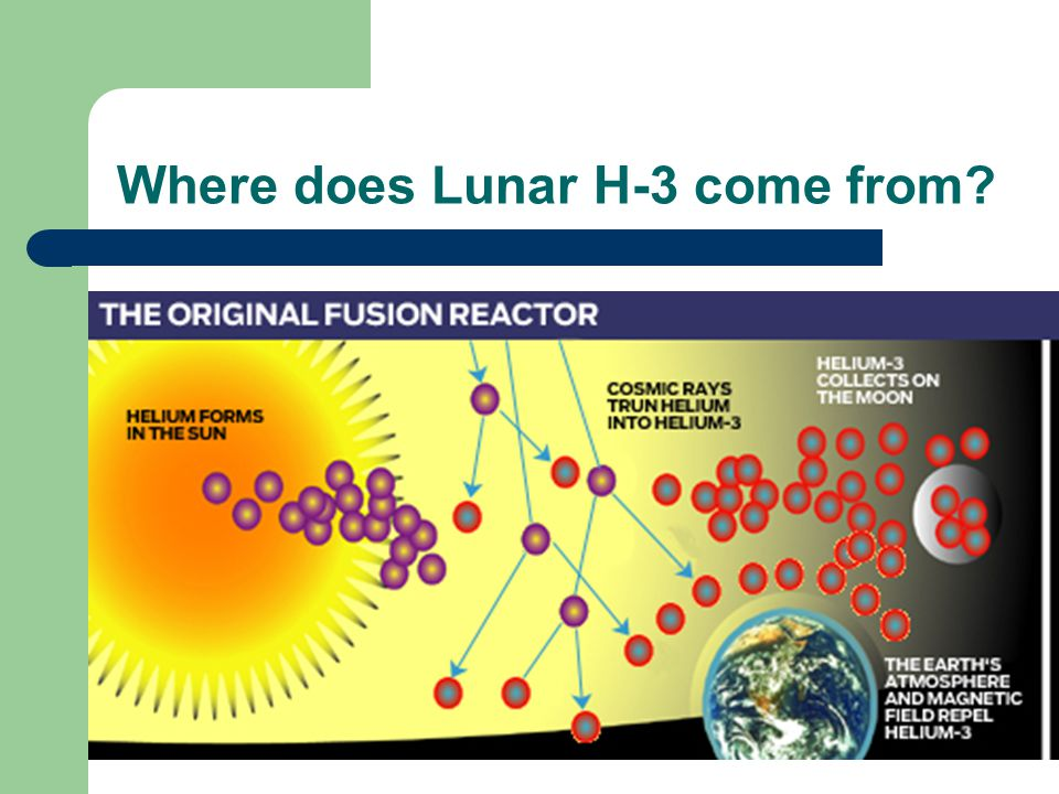 Where does Lunar H-3 come from?