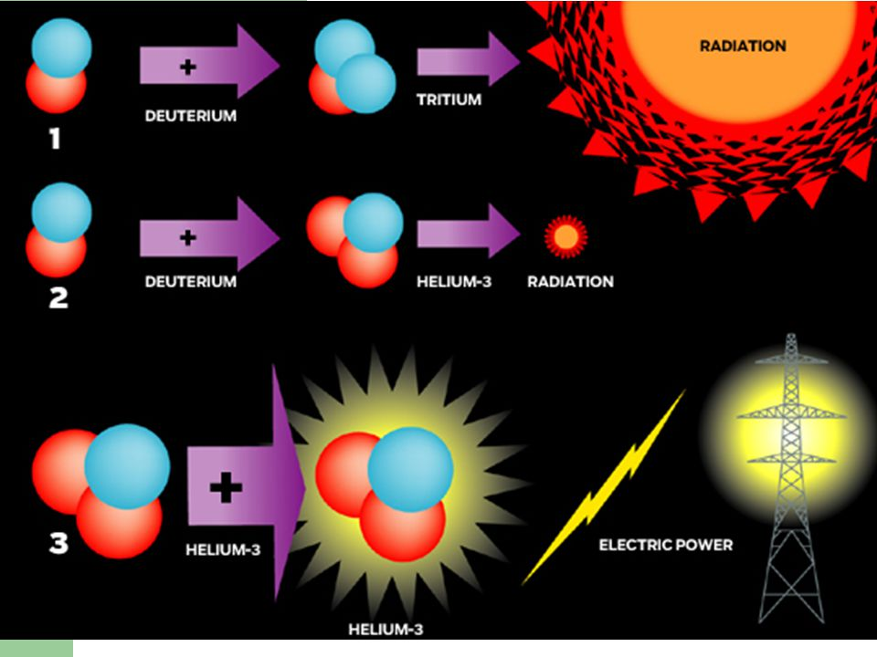The Different Types of Fusion