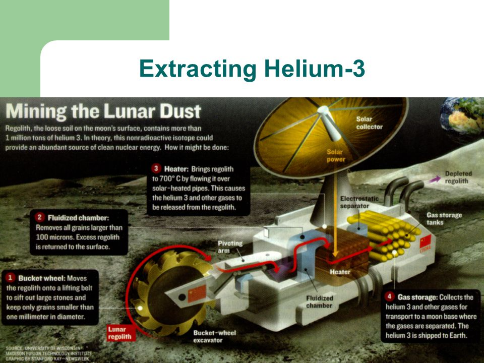 Extracting Helium-3 Extracting the isotope would not be particularly difficult.