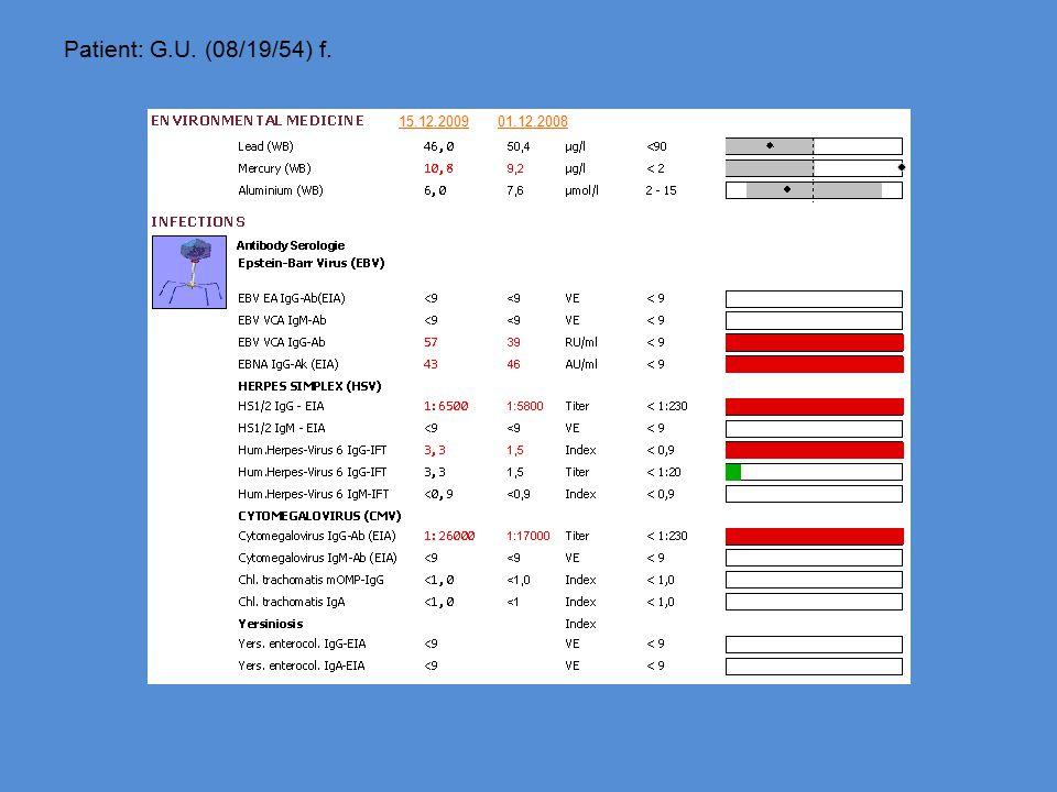 Patient: G.U. (08/19/54) f. 01.12.200815.12.2009