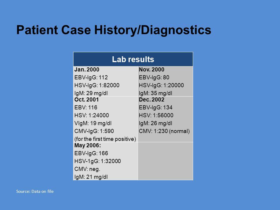 Patient Case History/Diagnostics Lab results Jan.