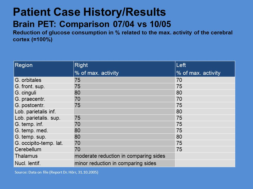 Patient Case History/Results Brain PET: Comparison 07/04 vs 10/05 Reduction of glucose consumption in % related to the max.