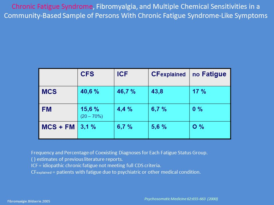 Fibromyalgie.Bildserie.2005 Chronic Fatigue Syndrome, Fibromyalgia, and Multiple Chemical Sensitivities in a Community-Based Sample of Persons With Chronic Fatigue Syndrome-Like Symptoms Psychosomatic Medicine 62:655-663 (2000) Frequency and Percentage of Coexisting Diagnoses for Each Fatigue Status Group.