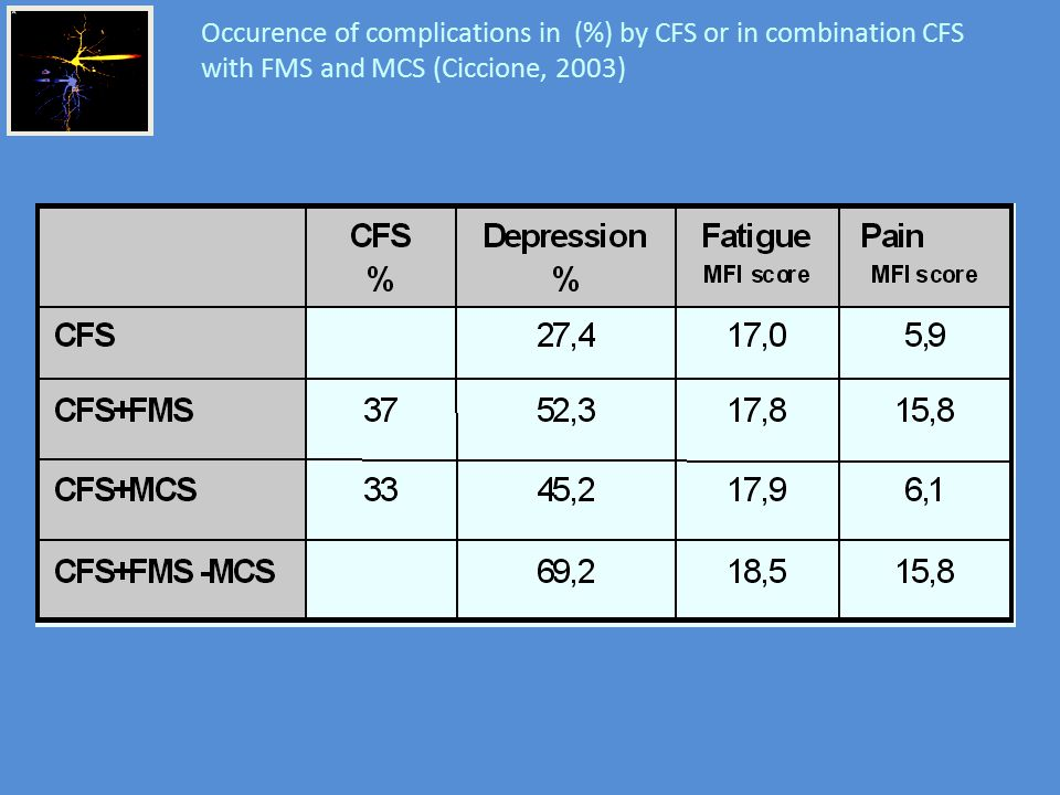 Occurence of complications in (%) by CFS or in combination CFS with FMS and MCS (Ciccione, 2003)