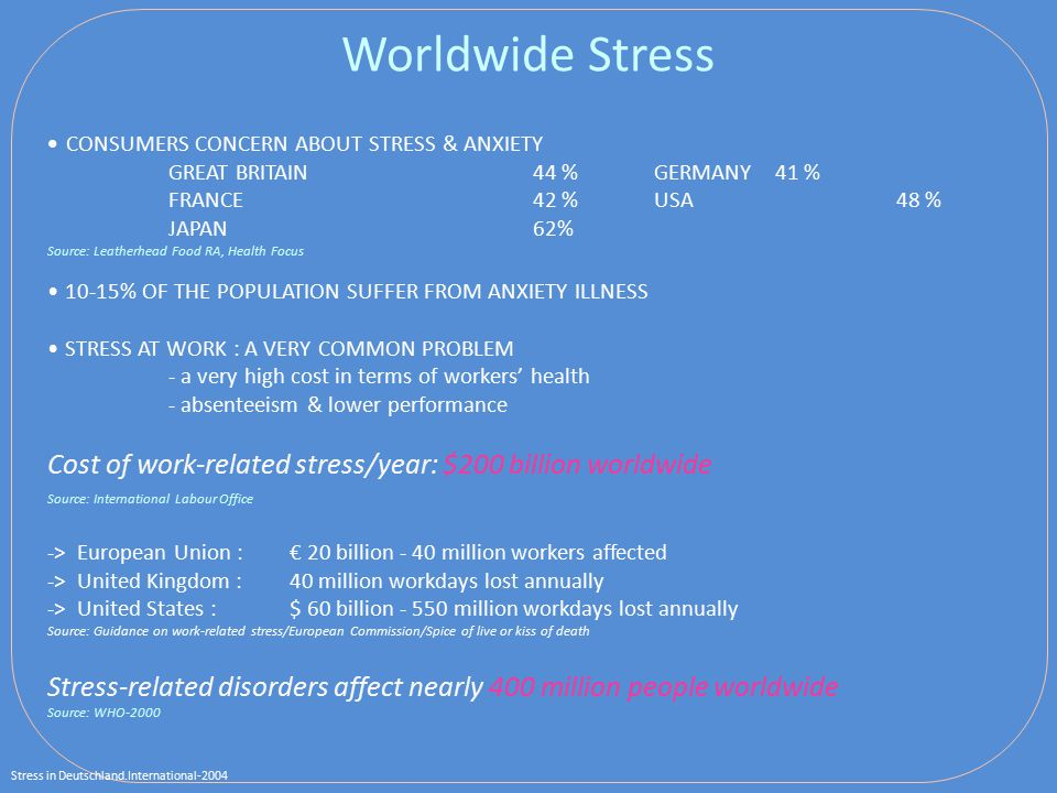 CONSUMERS CONCERN ABOUT STRESS & ANXIETY GREAT BRITAIN44 %GERMANY41 % FRANCE42 %USA48 % JAPAN62% Source: Leatherhead Food RA, Health Focus 10-15% OF THE POPULATION SUFFER FROM ANXIETY ILLNESS STRESS AT WORK : A VERY COMMON PROBLEM - a very high cost in terms of workers' health - absenteeism & lower performance Cost of work-related stress/year: $200 billion worldwide Source: International Labour Office -> European Union : € 20 billion - 40 million workers affected -> United Kingdom : 40 million workdays lost annually -> United States : $ 60 billion - 550 million workdays lost annually Source: Guidance on work-related stress/European Commission/Spice of live or kiss of death Stress-related disorders affect nearly 400 million people worldwide Source: WHO-2000 Worldwide Stress Stress in Deutschland.International-2004