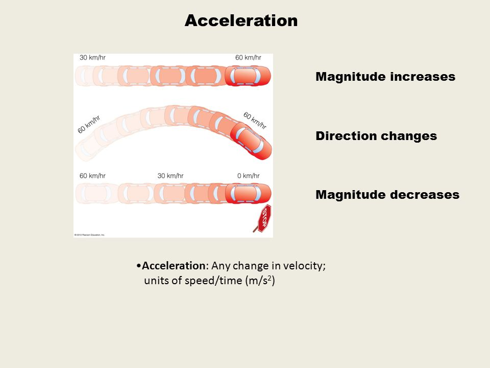 Acceleration Acceleration: Any change in velocity; units of speed/time (m/s 2 ) Magnitude increases Direction changes Magnitude decreases
