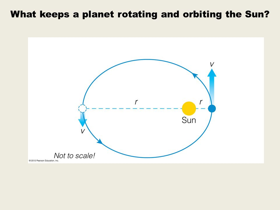 What keeps a planet rotating and orbiting the Sun?