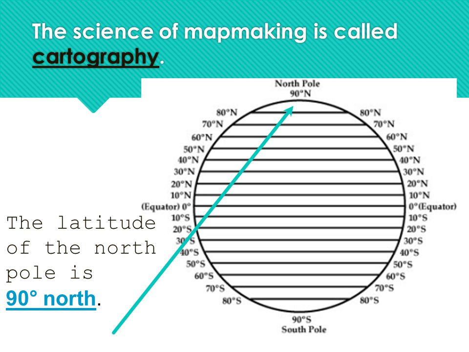 The science of mapmaking is called cartography. The latitude of the north pole is 90° north.