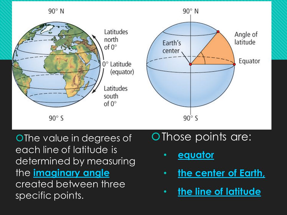  The value in degrees of each line of latitude is determined by measuring the imaginary angle created between three specific points.  Those points a