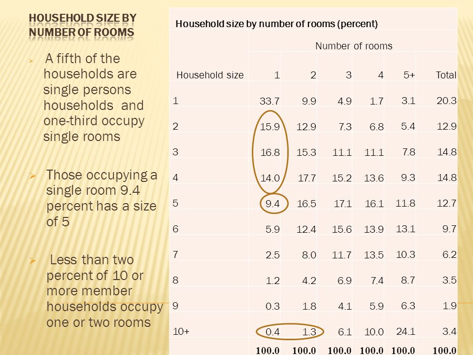  A fifth of the households are single persons households and one-third occupy single rooms  Those occupying a single room 9.4 percent has a size of 5  Less than two percent of 10 or more member households occupy one or two rooms Household size by number of rooms (percent) Household size Number of rooms 1 2 3 45+Total 1 33.7 9.9 4.9 1.7 3.1 20.3 2 15.9 12.9 7.3 6.8 5.4 12.9 3 16.8 15.3 11.1 7.8 14.8 4 14.0 17.7 15.2 13.6 9.3 14.8 5 9.4 16.5 17.1 16.1 11.8 12.7 6 5.9 12.4 15.6 13.9 13.1 9.7 7 2.5 8.0 11.7 13.5 10.3 6.2 8 1.2 4.2 6.9 7.4 8.7 3.5 9 0.3 1.8 4.1 5.9 6.3 1.9 10+ 0.4 1.3 6.1 10.0 24.1 3.4 100.0