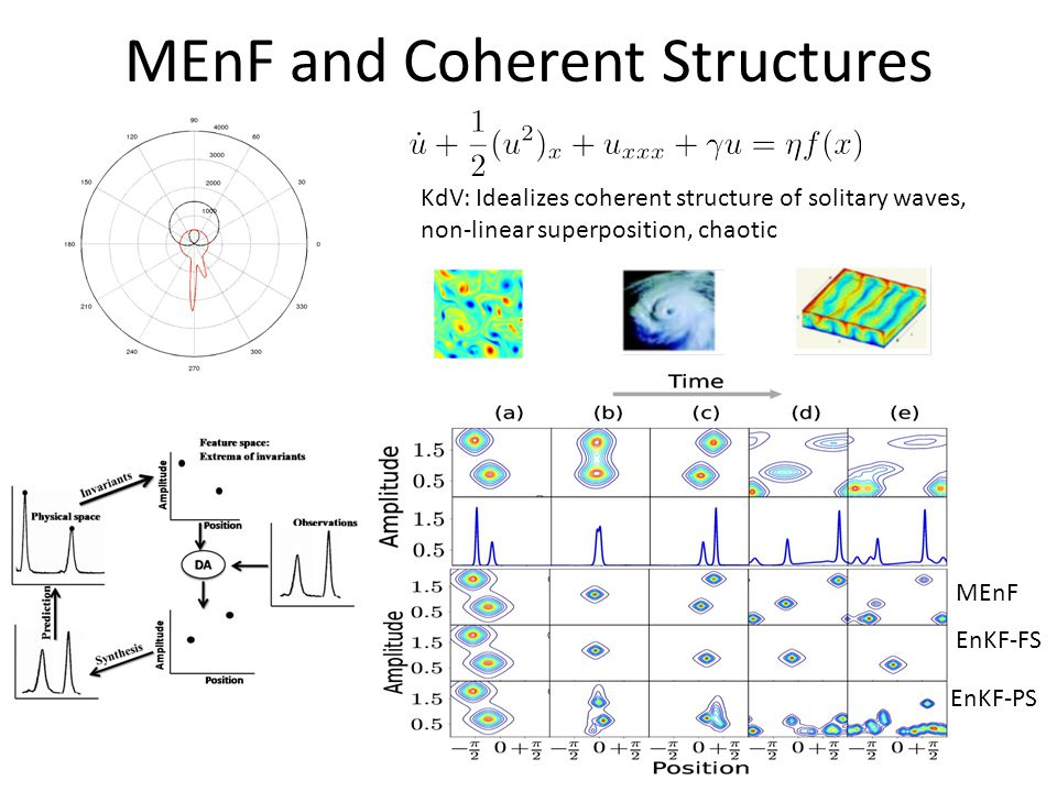 MEnF and Coherent Structures MEnF EnKF-FS EnKF-PS KdV: Idealizes coherent structure of solitary waves, non-linear superposition, chaotic