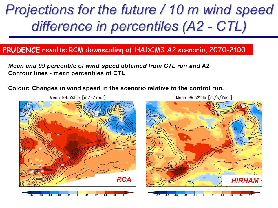 Mean and 99 percentile of wind speed obtained from CTL run and A2 Contour lines - mean percentiles of CTL Colour: Changes in wind speed in the scenario relative to the control run.