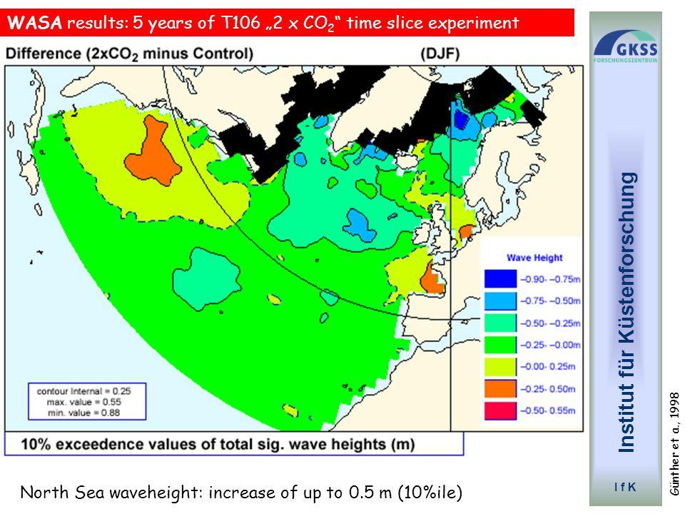"""Zukünftige Szenarien WASA: Mögliche Änderung der Höhen der größten Wellen bei CO 2 Verdopplung CDV-2075: Mögliche Änderung des Überspülens von Deichen bei CO 2 Zunahme Günther et a., 1998 Institut für Küstenforschung I f K WASA results: 5 years of T106 """"2 x CO 2 time slice experiment North Sea waveheight: increase of up to 0.5 m (10%ile)"""