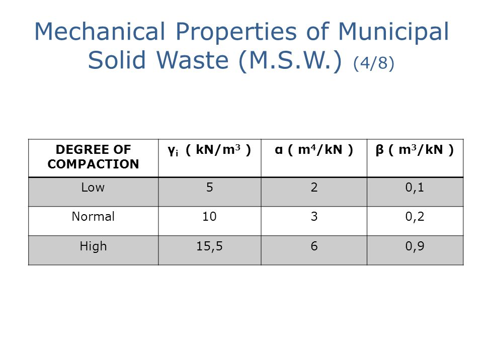 Mechanical Properties of Municipal Solid Waste (M.S.W.) (4/8) DEGREE OF COMPACTION γ i ( kN/m 3 )α ( m 4 /kN )β ( m 3 /kN ) Low520,1 Normal1030,2 High