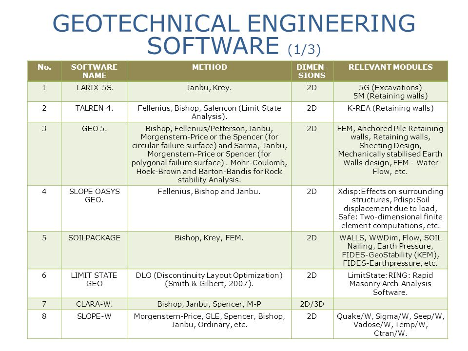 GEOTECHNICAL ENGINEERING SOFTWARE (1/3) No.SOFTWARE NAME METHODDIMEN- SIONS RELEVANT MODULES 1 LARIX-5S.Janbu, Krey.2D5G (Excavations) 5M (Retaining w