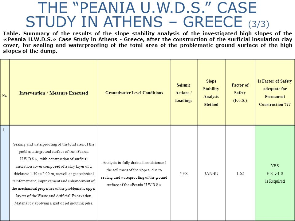 """THE """"PEANIA U.W.D.S."""" CASE STUDY IN ATHENS – GREECE (3/3) No Intervention / Measure Executed Groundwater Level Conditions Seismic Actions / Loadings S"""