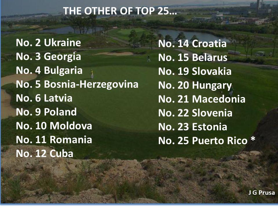 No. 2 Ukraine No. 3 Georgia No. 4 Bulgaria No. 5 Bosnia-Herzegovina No.