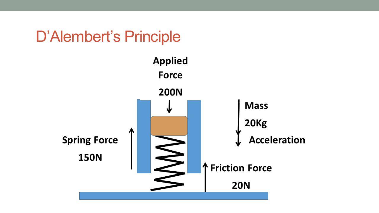 D'Alembert's Principle Acceleration Friction Force 20N Applied Force 200N Spring Force 150N Mass 20Kg