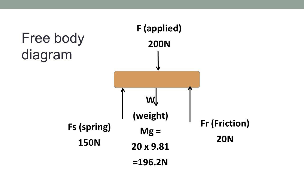 Fr (Friction) 20N W (weight) Mg = 20 x 9.81 =196.2N F (applied) 200N Fs (spring) 150N Free body diagram