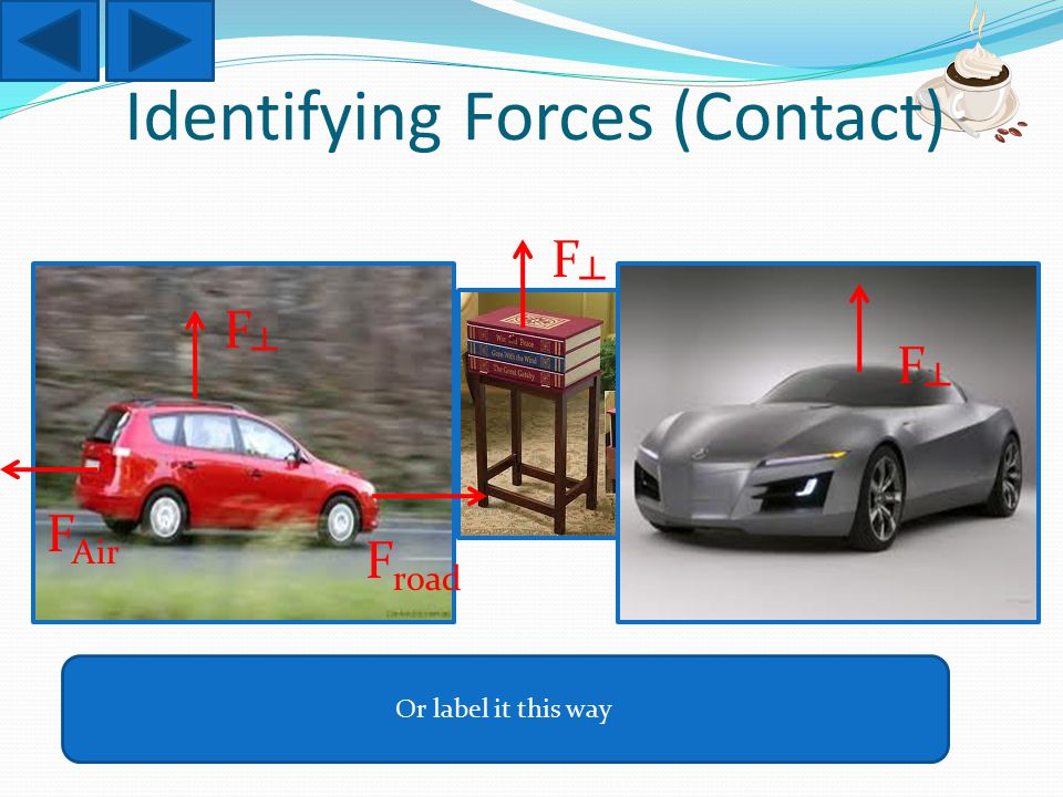 Identifying Forces (Contact) F┴F┴ F Air F road Or label it this way F┴F┴ F┴F┴