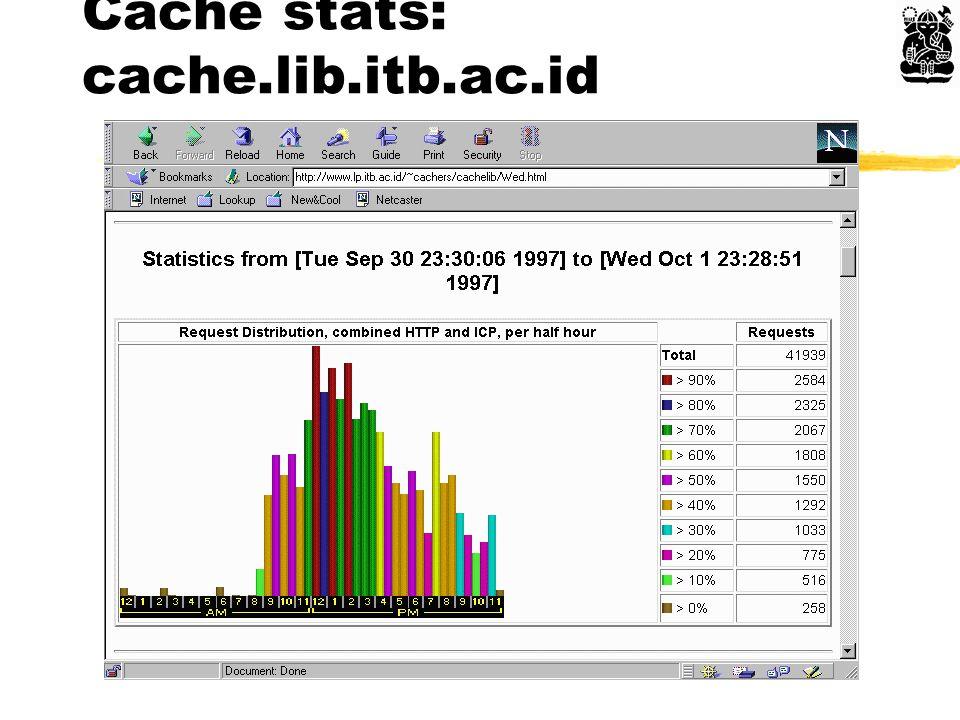 Cache stats: cache.lib.itb.ac.id