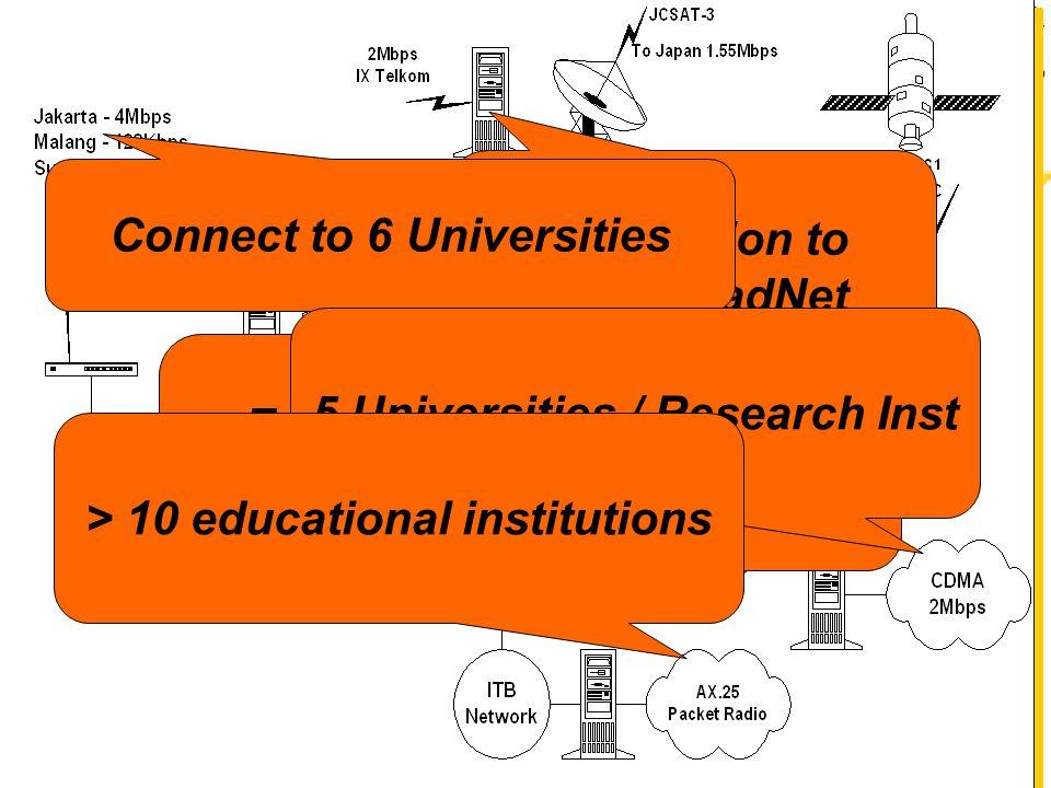 Connection to IIX via RadNet 7 Universities via VSAT TDMA SCPC Connect 3 Universities Connect to 6 Universities 5 Universities / Research Inst > 10 educational institutions