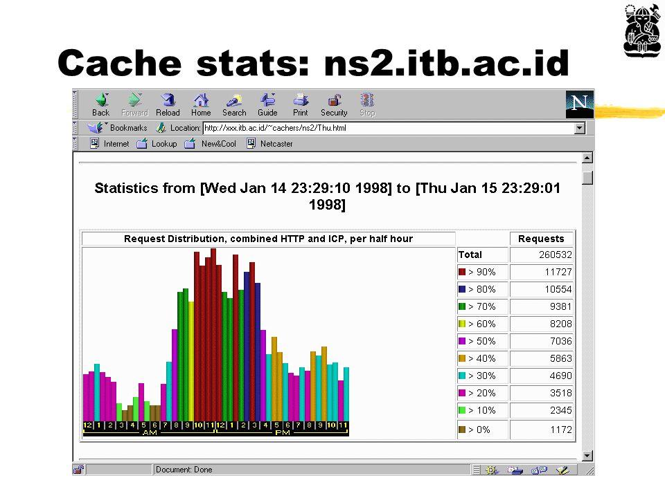 Cache stats: ns1.itb.ac.id