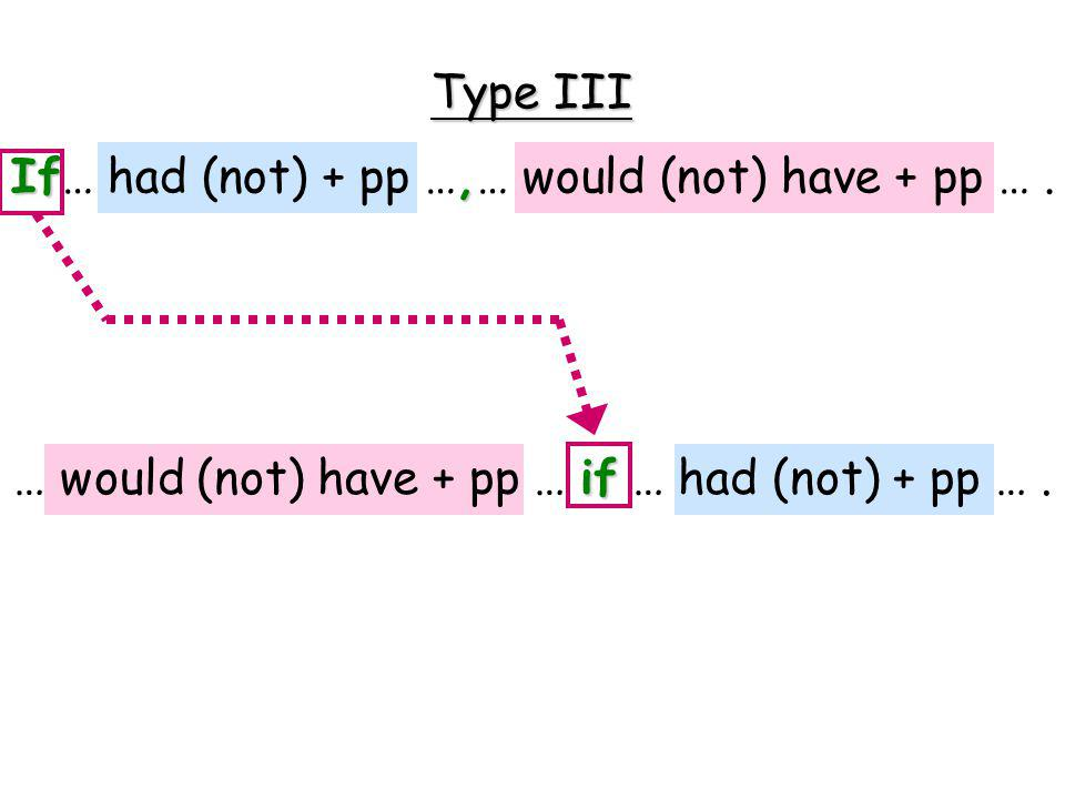 Type III If, Type III If… had (not) + pp …,… would (not) have + pp ….