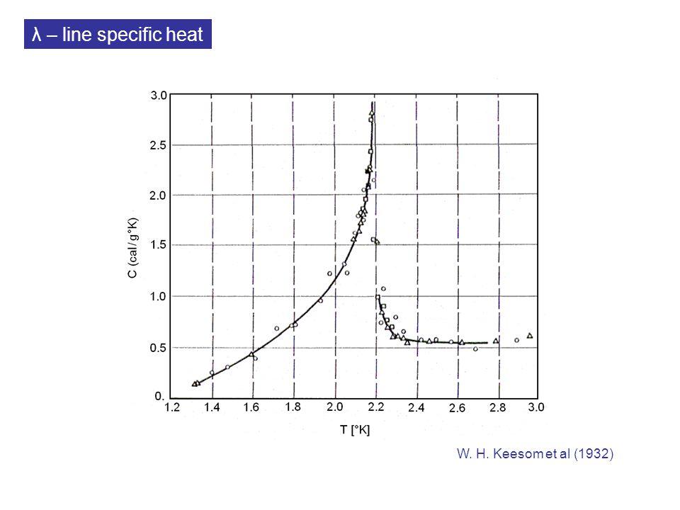λ – line specific heat W. H. Keesom et al (1932)