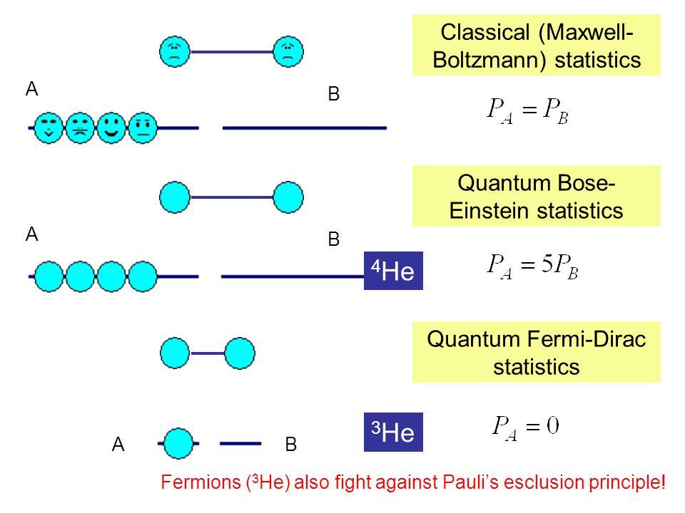Classical (Maxwell- Boltzmann) statistics A B B B A A Quantum Bose- Einstein statistics Quantum Fermi-Dirac statistics 4 He 3 He Fermions ( 3 He) also