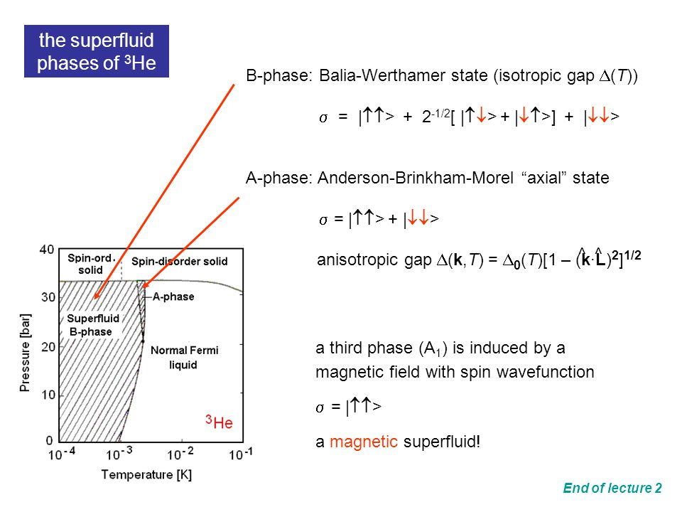 B-phase: Balia-Werthamer state (isotropic gap  (T))  = |  > + 2 -1/2 [ |  > + |  >] + |  > A-phase: Anderson-Brinkham-Morel axial state  = |  > + |  > anisotropic gap  (k,T) =  0 (T)[1 – (k·L) 2 ] 1/2 ^^ the superfluid phases of 3 He a third phase (A 1 ) is induced by a magnetic field with spin wavefunction  = |  > a magnetic superfluid.