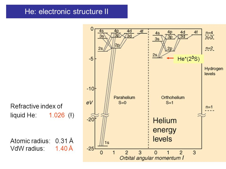 He: electronic structure II Atomic radius: 0.31 Å VdW radius: 1.40 Å He*(2 3 S) Refractive index of liquid He: 1.026 (!)