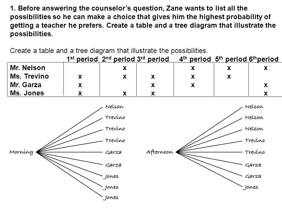 1. Before answering the counselor's question, Zane wants to list all the possibilities so he can make a choice that gives him the highest probability