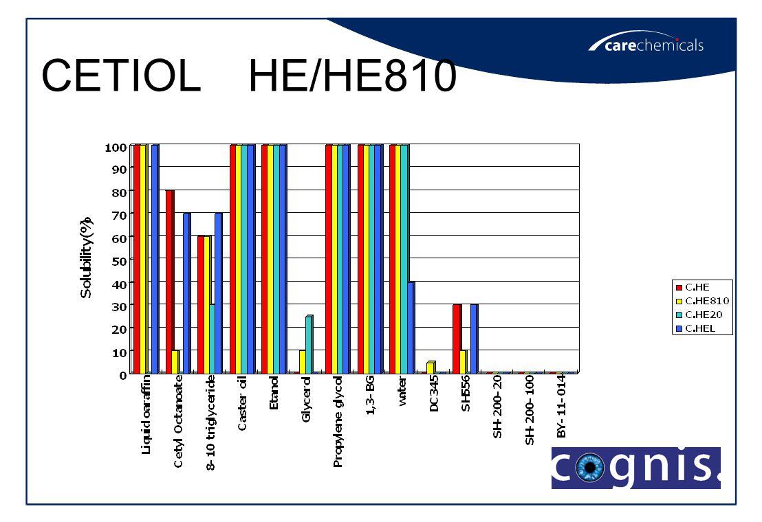 CETIOL HE/HE810 nonionic surfactant 25%aq Test