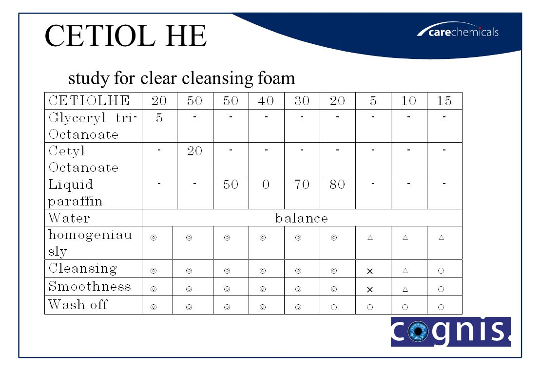 CETIOL HE Clear cleansing foam Good cleansing result for all color of lipsticks