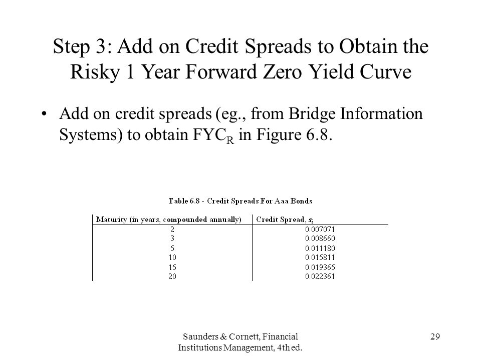 Saunders & Cornett, Financial Institutions Management, 4th ed. 29 Step 3: Add on Credit Spreads to Obtain the Risky 1 Year Forward Zero Yield Curve Ad