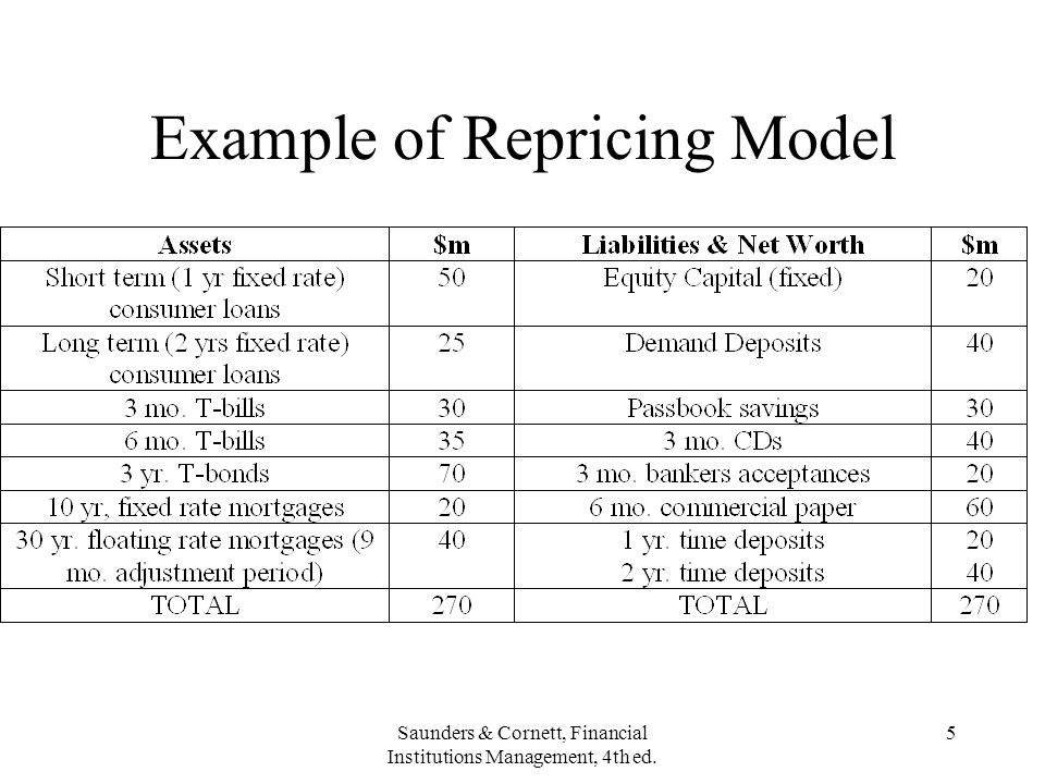 Saunders & Cornett, Financial Institutions Management, 4th ed. 5 Example of Repricing Model