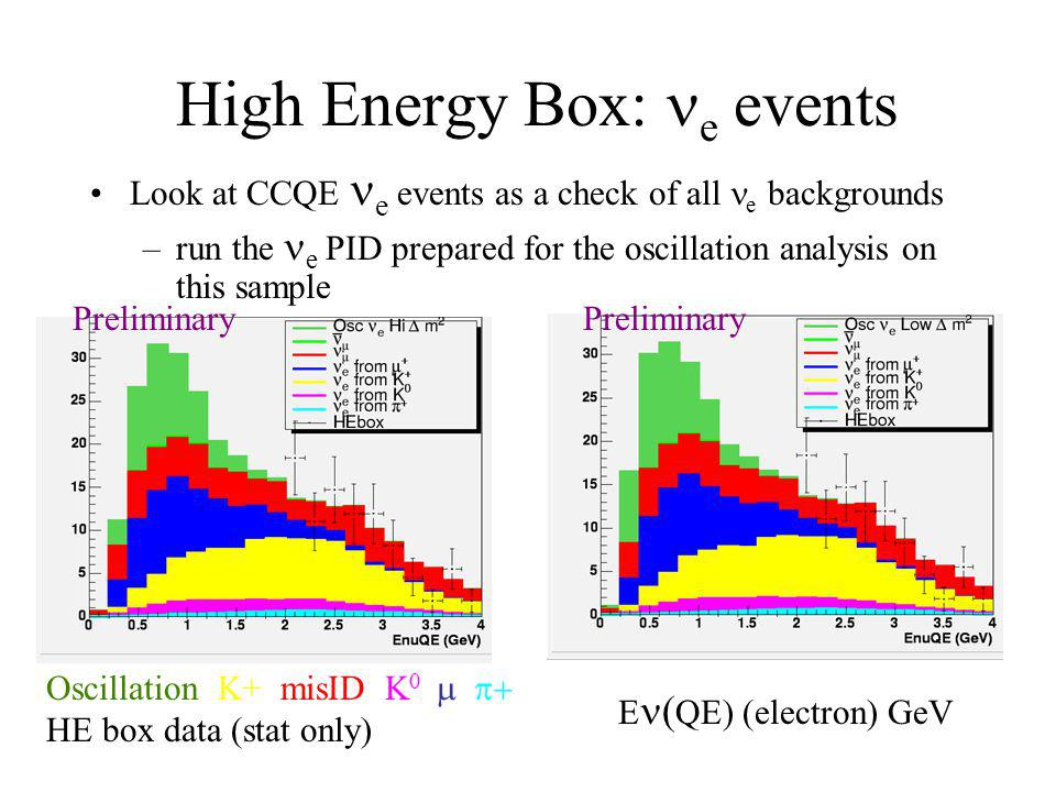 High Energy Box: e events Look at CCQE e events as a check of all e backgrounds –run the e PID prepared for the oscillation analysis on this sample E  QE) (electron) GeV Oscillation K+ misID  K 0   HE box data (stat only) Preliminary