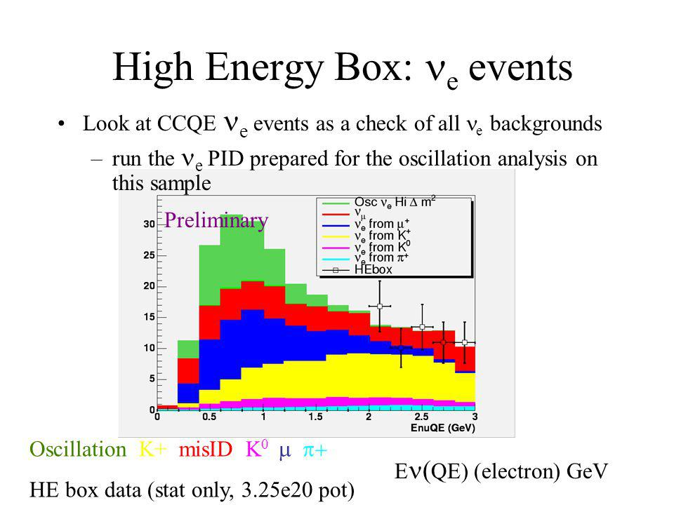 High Energy Box: e events Look at CCQE e events as a check of all e backgrounds –run the e PID prepared for the oscillation analysis on this sample Oscillation K+ misID  K 0   HE box data (stat only, 3.25e20 pot) Preliminary E  QE) (electron) GeV