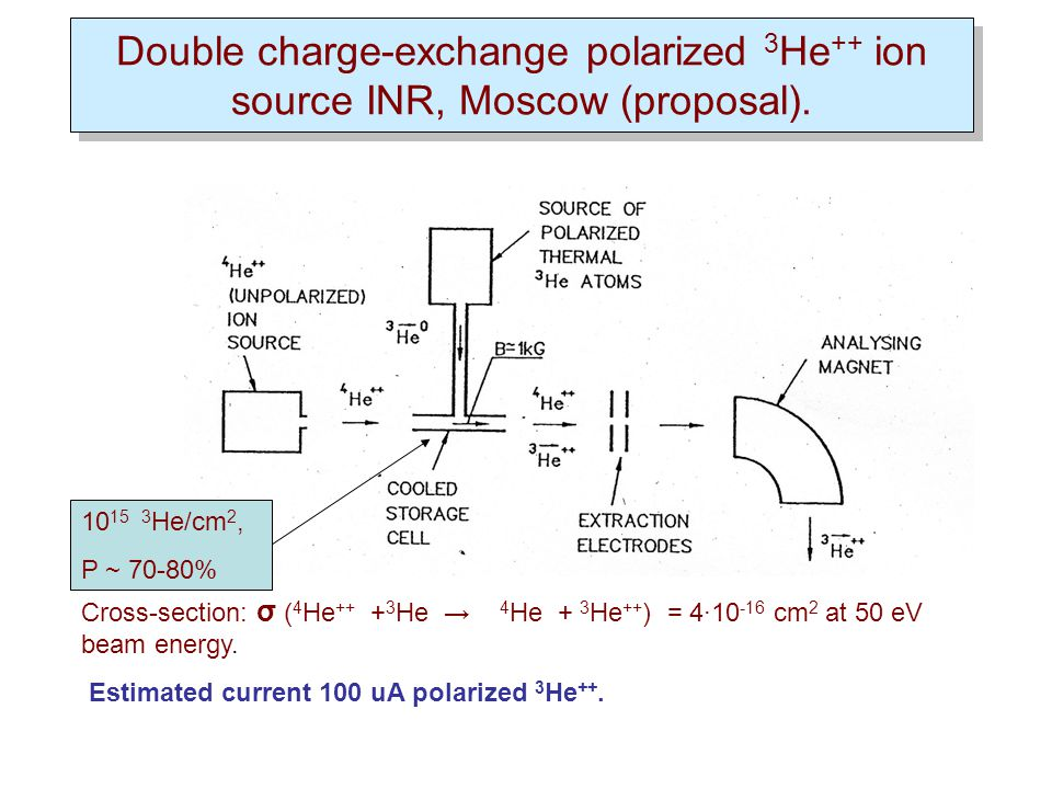 Double charge-exchange polarized 3 He ++ ion source INR, Moscow (proposal).