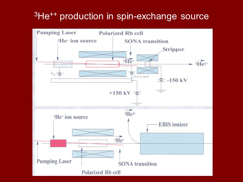 3 He ++ production in spin-exchange source