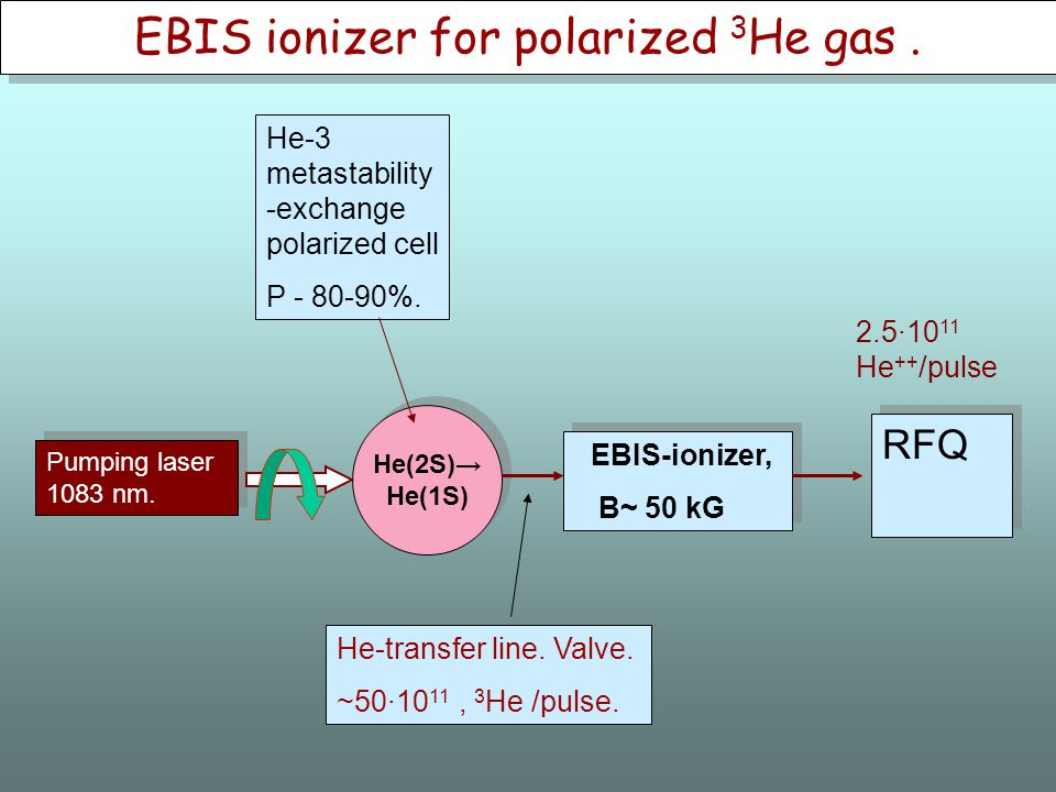 EBIS ionizer for polarized 3 He gas.
