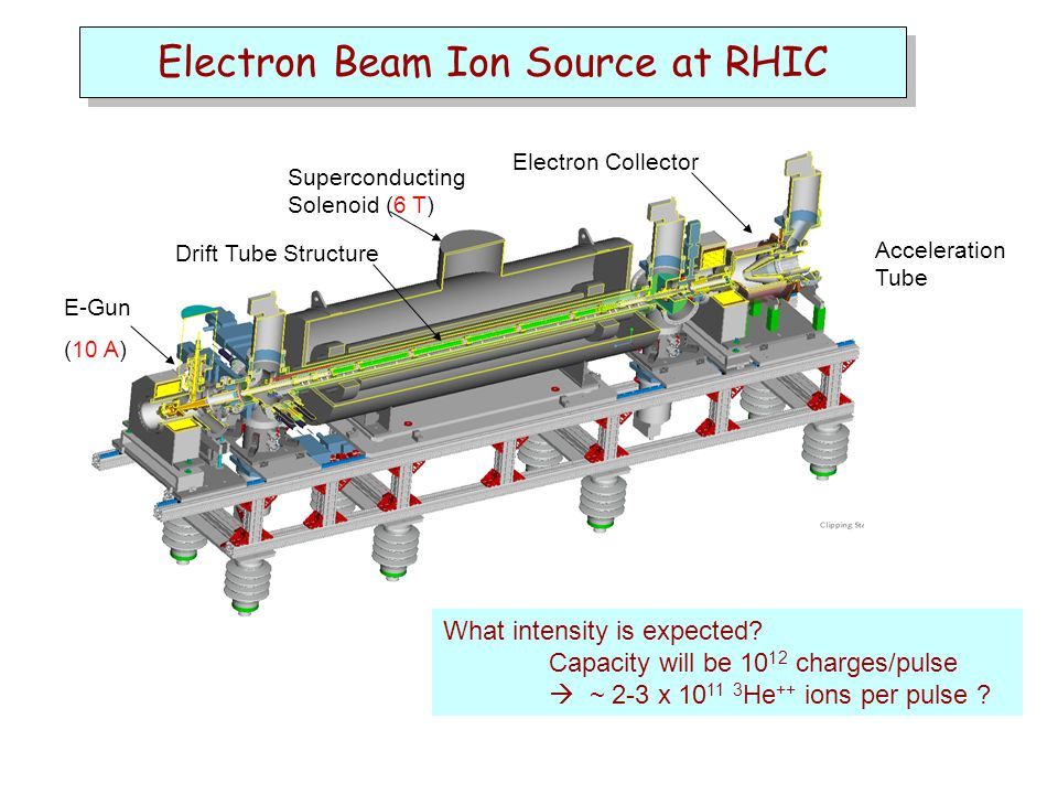 Electron Beam Ion Source at RHIC E-Gun (10 A) Drift Tube Structure Electron Collector Superconducting Solenoid (6 T) Acceleration Tube What intensity is expected.
