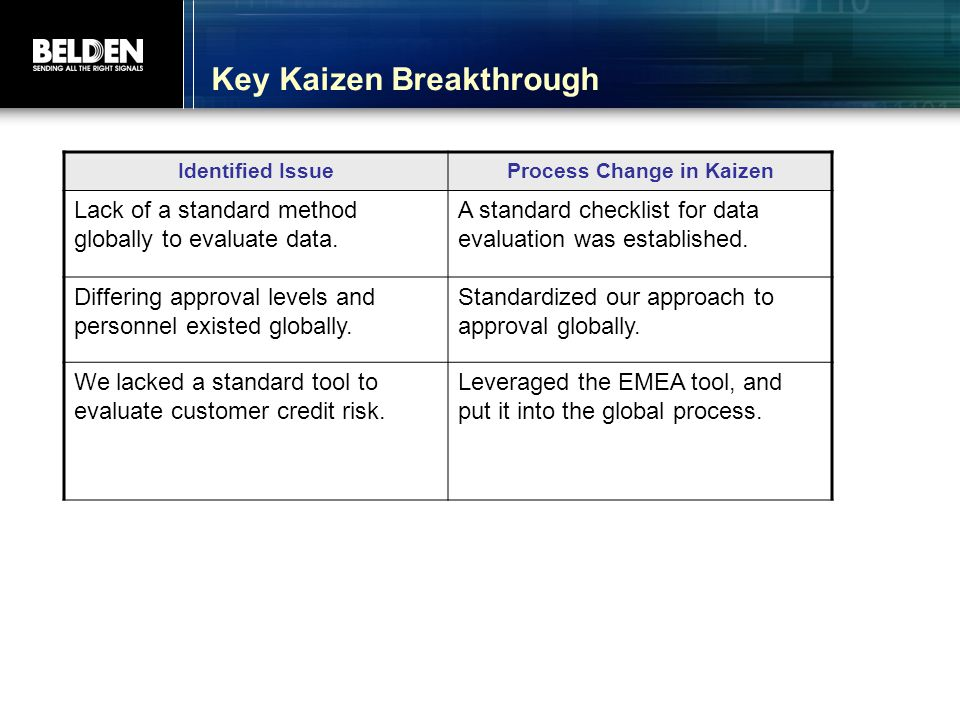 Key Kaizen Breakthrough Identified IssueProcess Change in Kaizen Lack of a standard method globally to evaluate data.