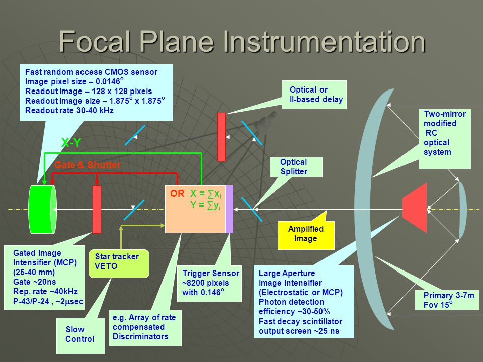Focal Plane Instrumentation X-Y Large Aperture Image Intensifier (Electrostatic or MCP) Photon detection efficiency ~30-50% Fast decay scintillator ou