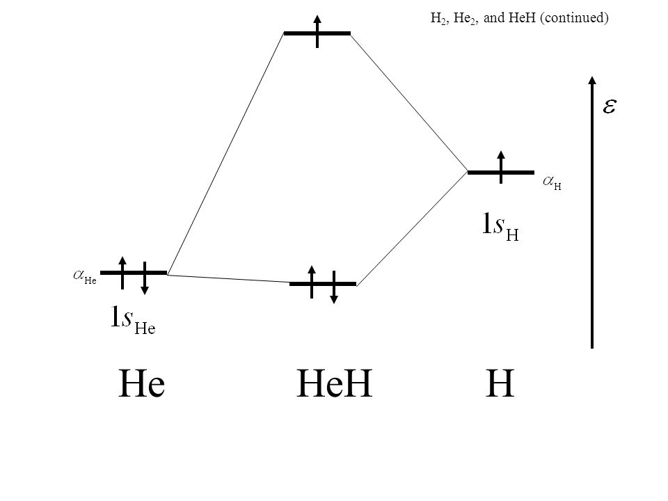 HeHHe H 2, He 2, and HeH (continued) H